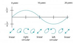 DPG Graph