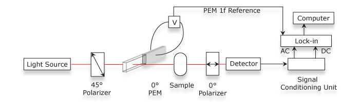 Optical Rotation – Hinds Instruments