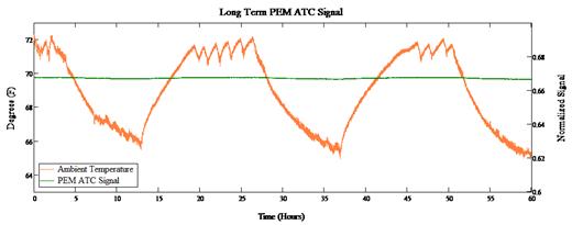 PEM-ATC temp stability